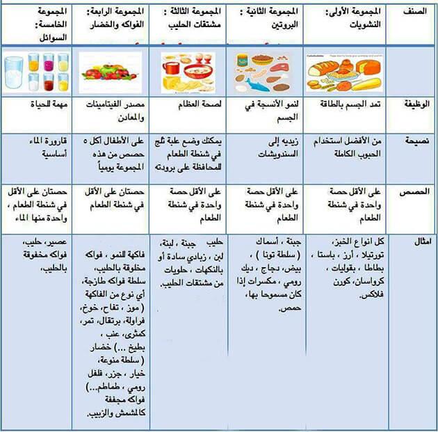 منيو اللانش بوكس - healthy lunch box ideas for kids