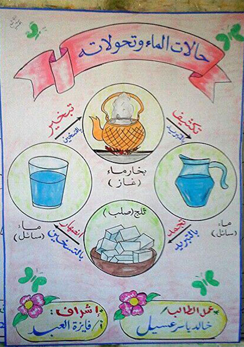 وسيلة تعليمية حالات الماء - افكار وسائل تعليمية لمادة العلوم ابتدائي
