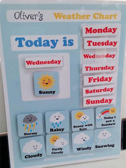 تعليم ايام الاسبوع و الطقس - افكار لوحات للغة الانجليزية للاطفال