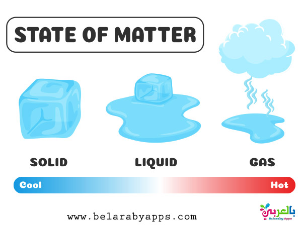 what is matter ?