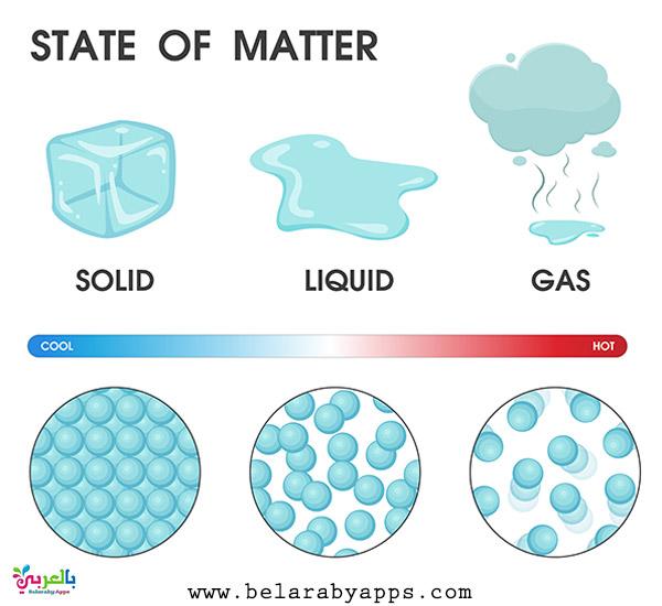 Free States Of Matter Posters For Kids Belarabyapps