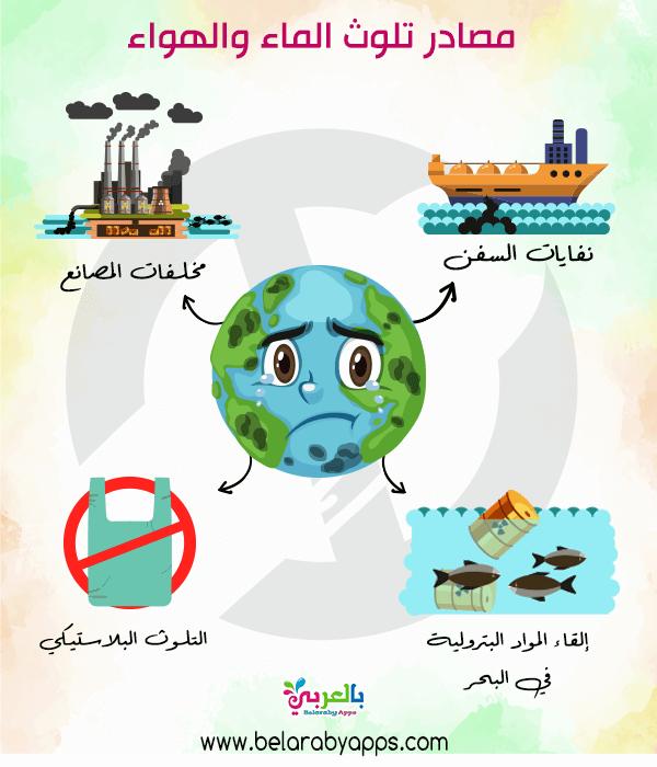 صور عن مصادر تلوث الماء والهواء