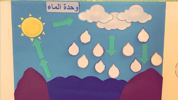 وسيلة تعليمية لوحة دورة الماء فيى الطبيعة