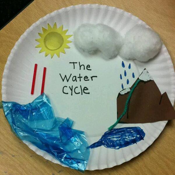 نشاط مجسم لدورة الماء في الطبيعة - وسائل تعليمية وحدة الماء رياض اطفال
