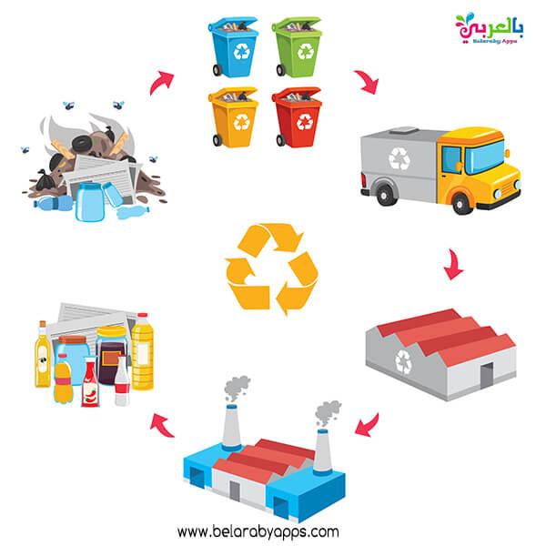 اعادة تدوير النفايات بالصور للمحافطة على البيئة