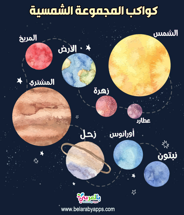 وسيلة تعليمية كواكب المجموعة الشمسية للاطفال .. مادة العلوم